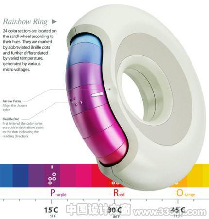 工业 产品 设计 功能 创意