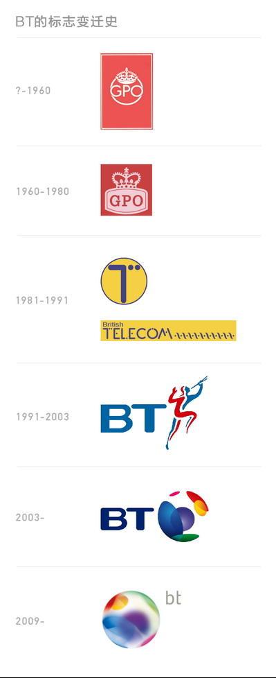 bt_logo_history_ad518_400px.jpg