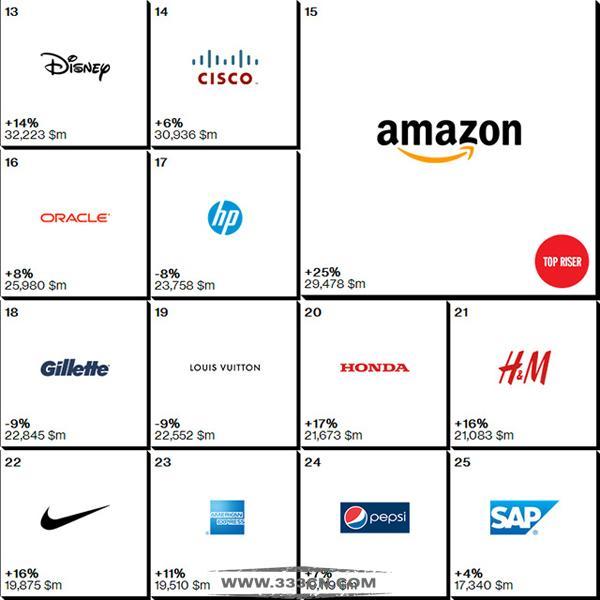 2014年 全球最佳品牌 排行榜 出炉 华为