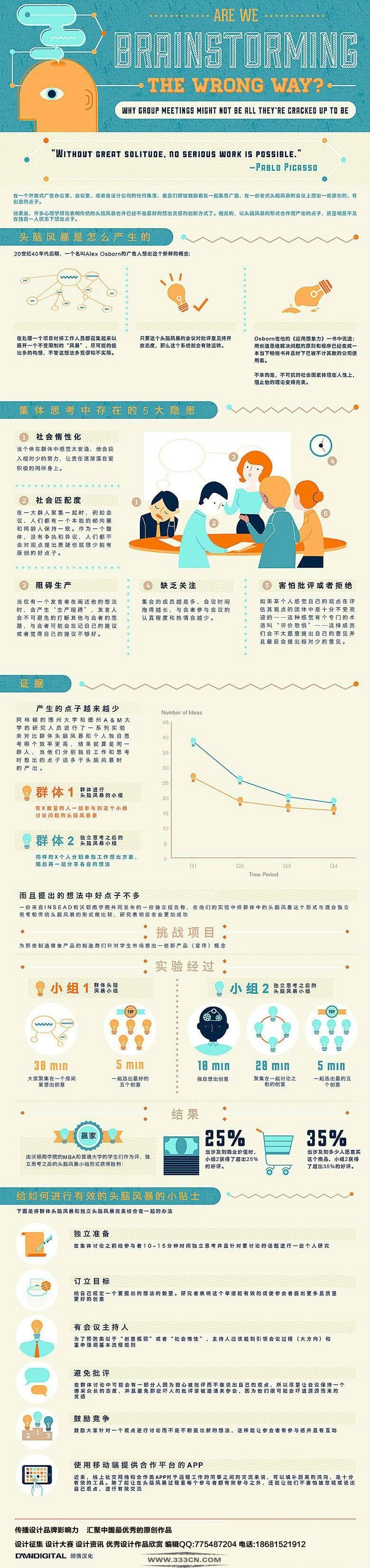 设计项目 头脑风暴 创意 Infographic 心理学研究