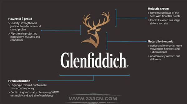 包装 装饰图案 字体设计 logo Glenfiddich