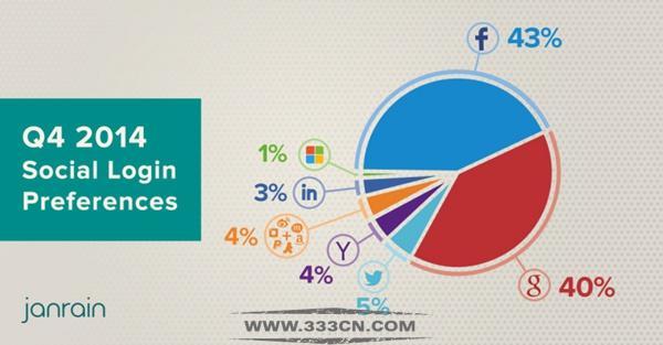 Janrain Facebook PC端 App用户 Google