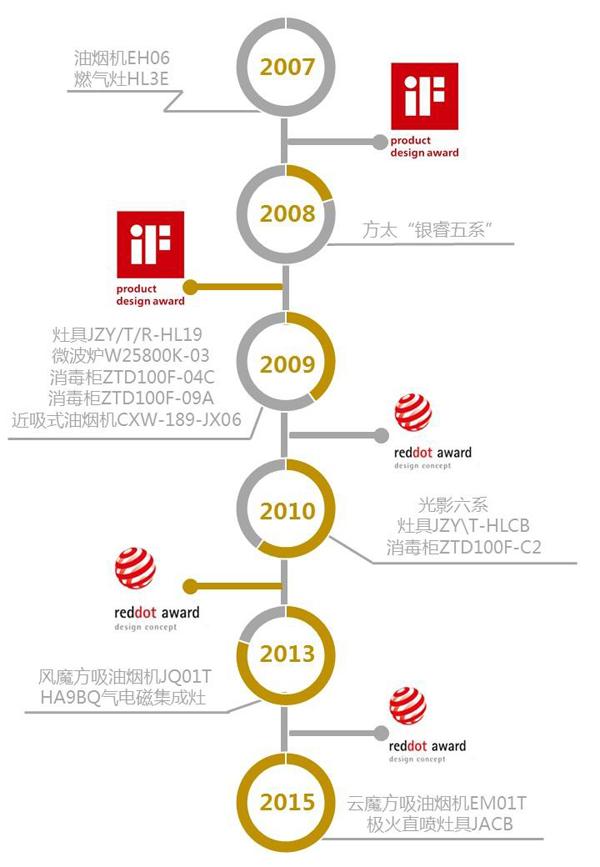 中国智造 方太 专注打造 中国 红点厨房