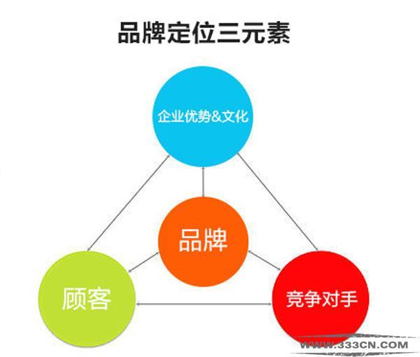 品牌定位 品牌 品牌三元素 形象 .企业优势