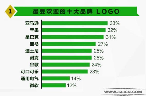全球 最受欢迎 50品牌 LOGO设计 优秀logo
