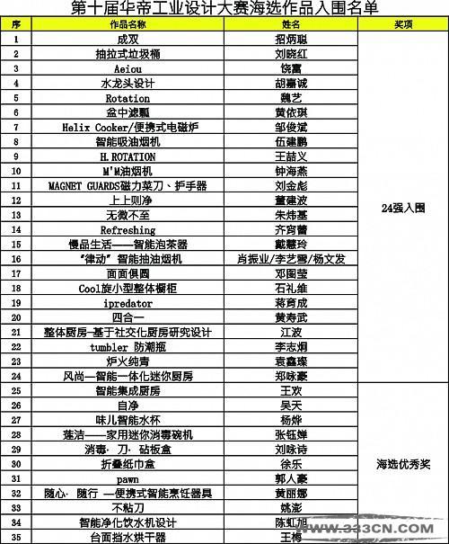 第十届 华帝 工业设计大赛 海选落幕 24强名单