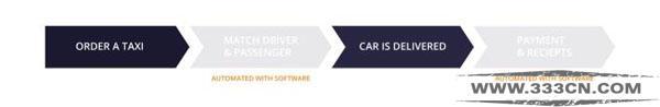 驾乘分享之王 Uber UberEATS 午餐外卖 商业模式
