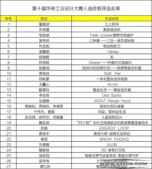 第十届 华帝 工业设计大赛 复评结果 出炉