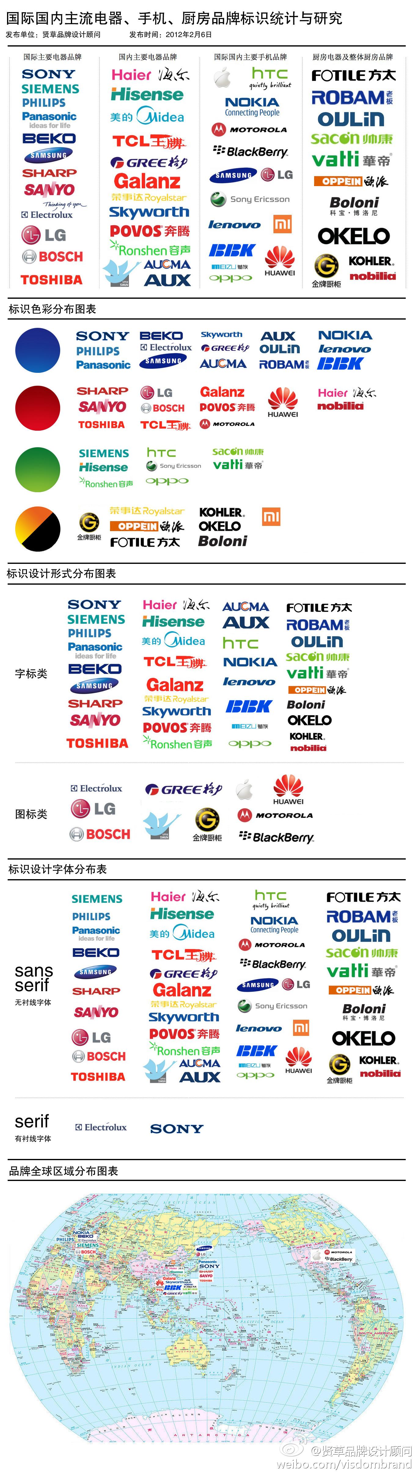 66dd8081tw1dptk0stu4kj 国际国内主要电器、手机、厨房品牌标识研究