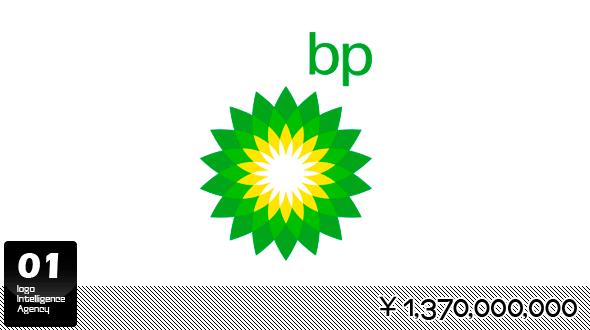 英国石油公司(BP)