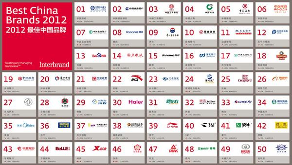 2012最佳中国品牌价值排行榜