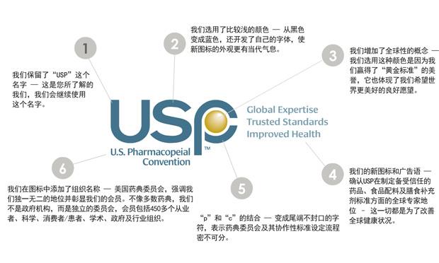 美国药典委员会(USP)启用新LOGO