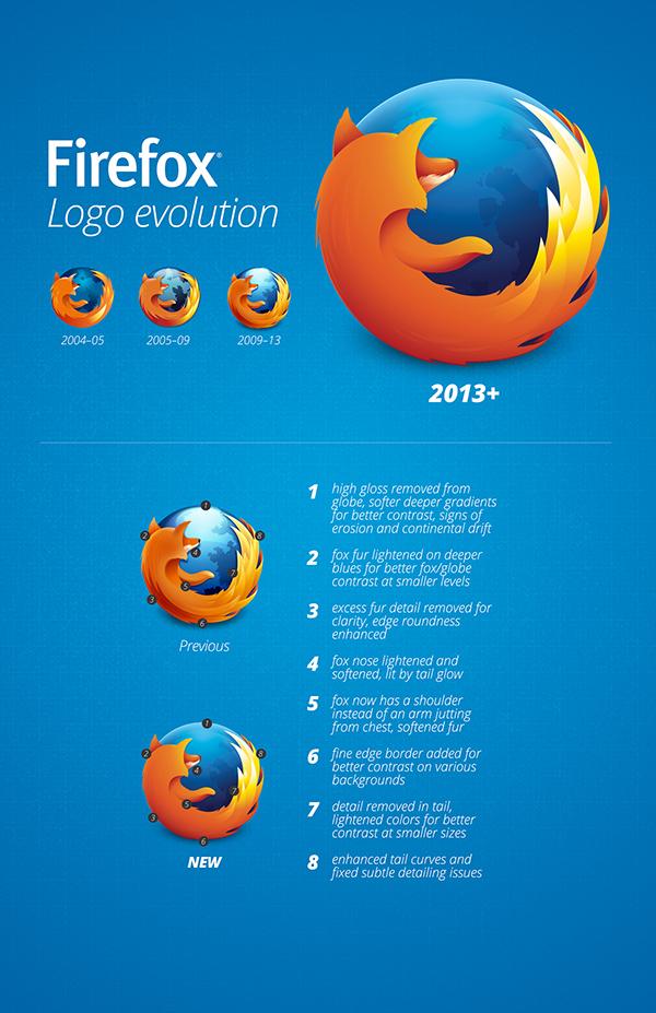 firefox new logo 2013 Mozilla博客详解Firefox新Logo