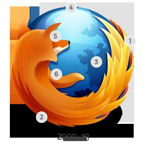 firefox new 2013 2 Mozilla博客详解Firefox新Logo