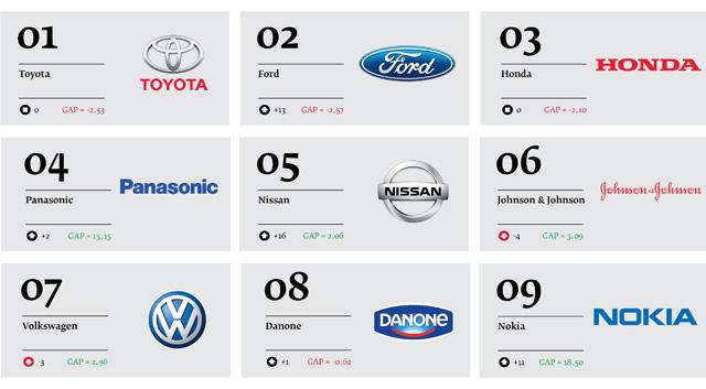 Best-Global-Green-Brands-2013_02