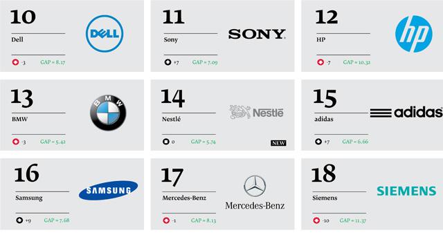 Best-Global-Green-Brands-2013_03