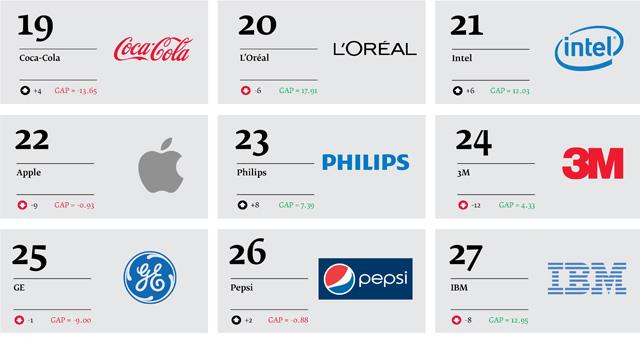 Best-Global-Green-Brands-2013_04