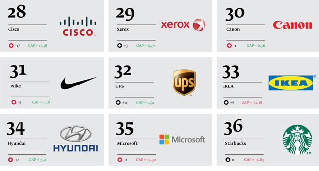 Best-Global-Green-Brands-2013_05