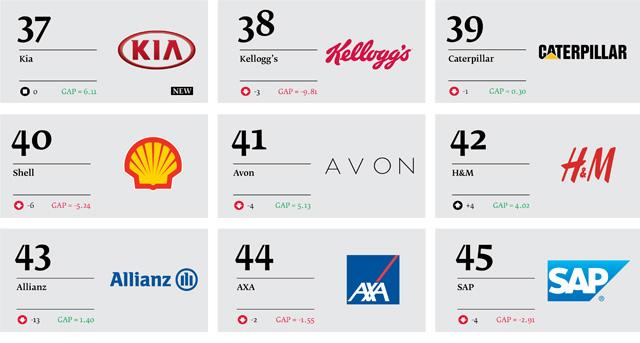 Best-Global-Green-Brands-2013_06